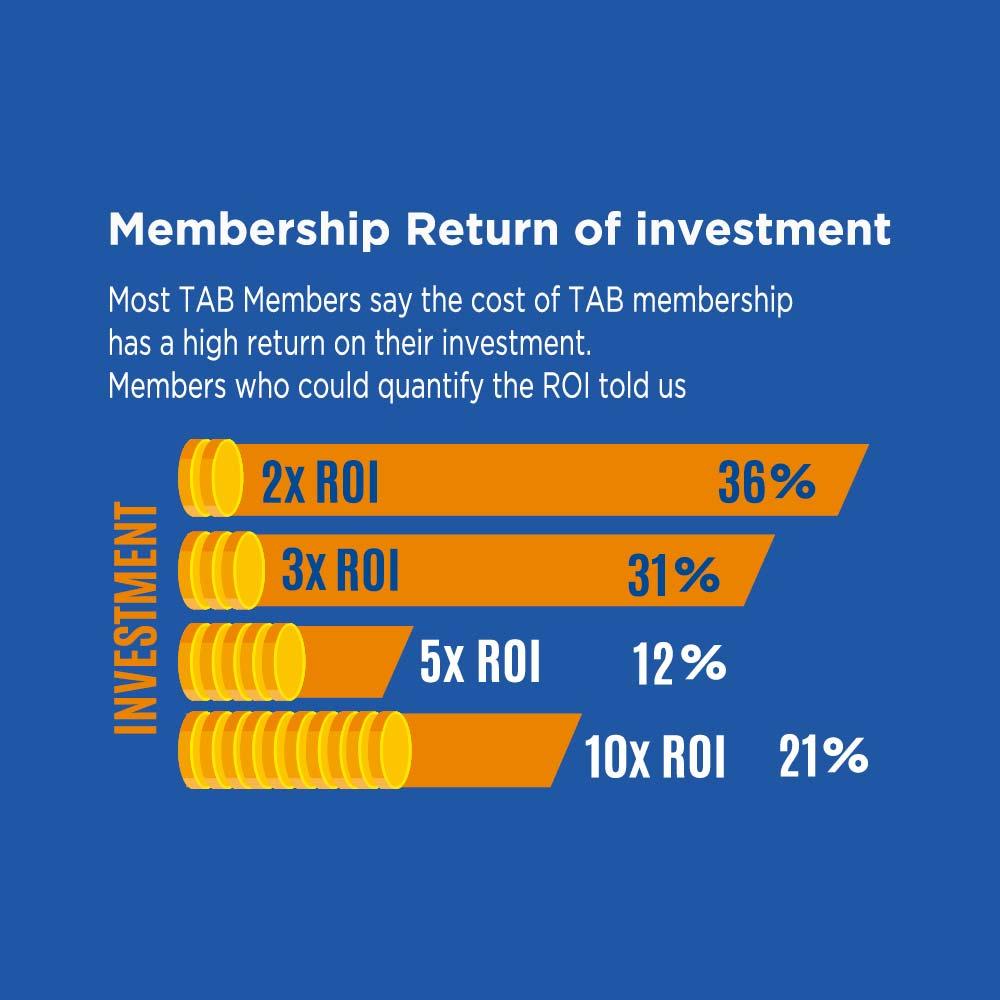 membership-return-of-investment-infographic